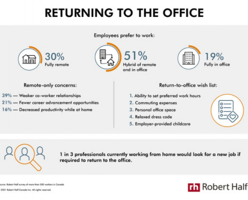Survey: one in three workers may quit if required to return to office full time